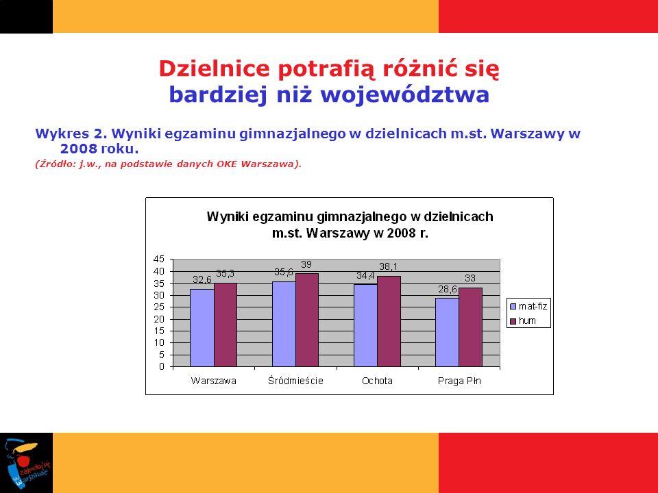 Dzielnice potrafią różnić się bardziej niż województwa Wykres 2. Wyniki egzaminu gimnazjalnego w dzielnicach m.st. Warszawy w 2008 roku. (Źródło: j.w.