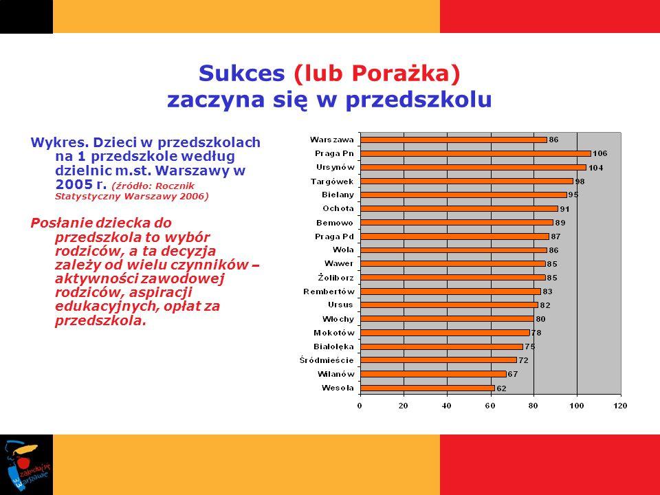 Sukces (lub Porażka) zaczyna się w przedszkolu Wykres. Dzieci w przedszkolach na 1 przedszkole według dzielnic m.st. Warszawy w 2005 r. (źródło: Roczn