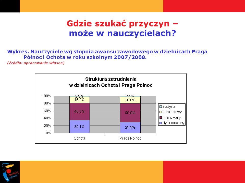 Gdzie szukać przyczyn – może w nauczycielach? Wykres. Nauczyciele wg stopnia awansu zawodowego w dzielnicach Praga Północ i Ochota w roku szkolnym 200