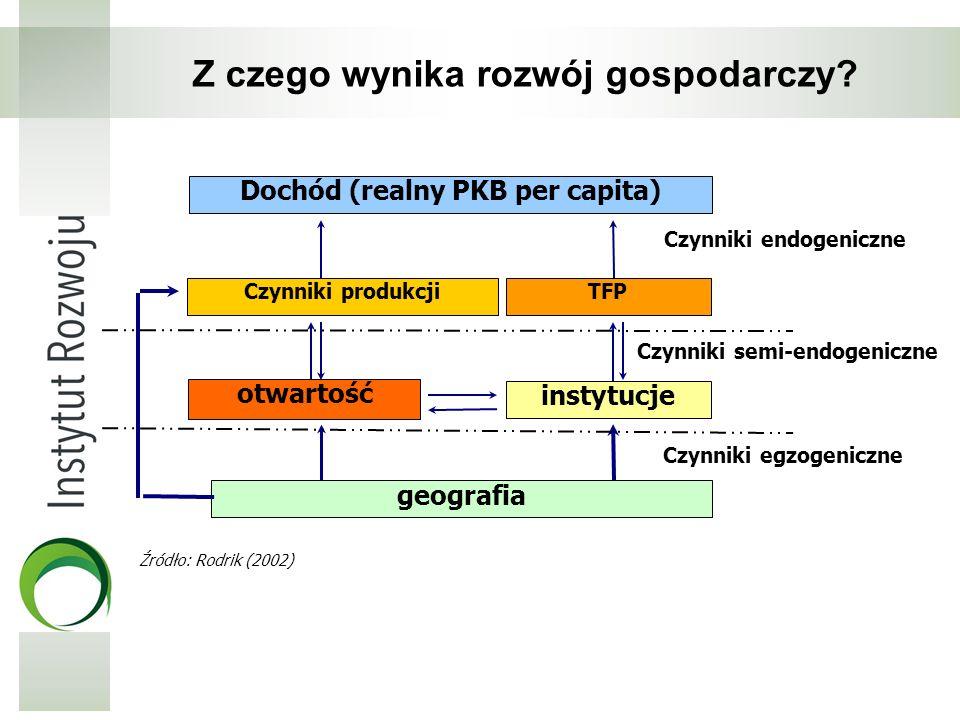Dochód (realny PKB per capita) Czynniki produkcjiTFP instytucje geografia Czynniki egzogeniczne Czynniki endogeniczne Czynniki semi-endogeniczne Źródł