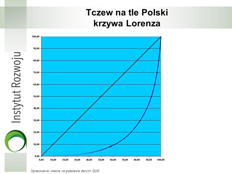 Tczew na tle Polski krzywa Lorenza Opracowanie własne na podstawie danych GUS