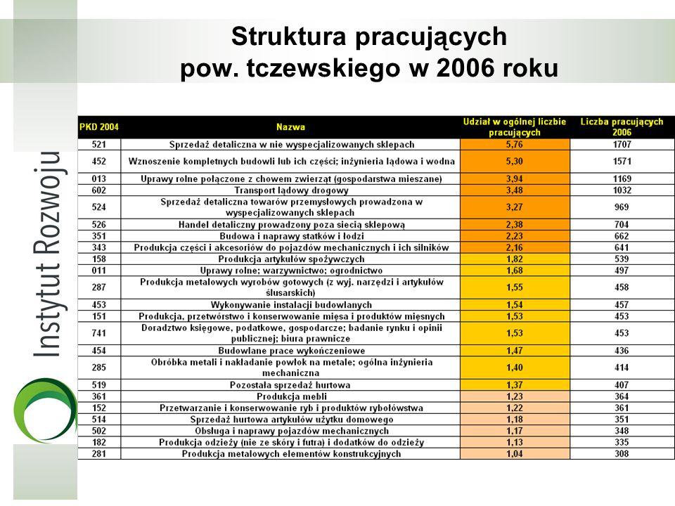 Struktura pracujących pow. tczewskiego w 2006 roku
