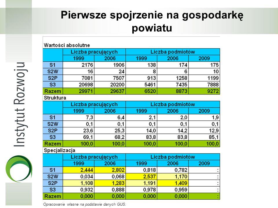 Pierwsze spojrzenie na gospodarkę powiatu Opracowanie własne na podstawie danych GUS.