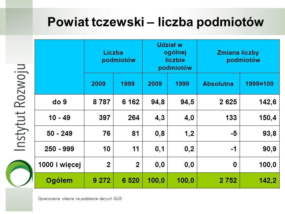 Powiat tczewski – liczba podmiotów Opracowanie własne na podstawie danych GUS Liczba podmiotów Udział w ogólnej liczbie podmiotów Zmiana liczby podmio