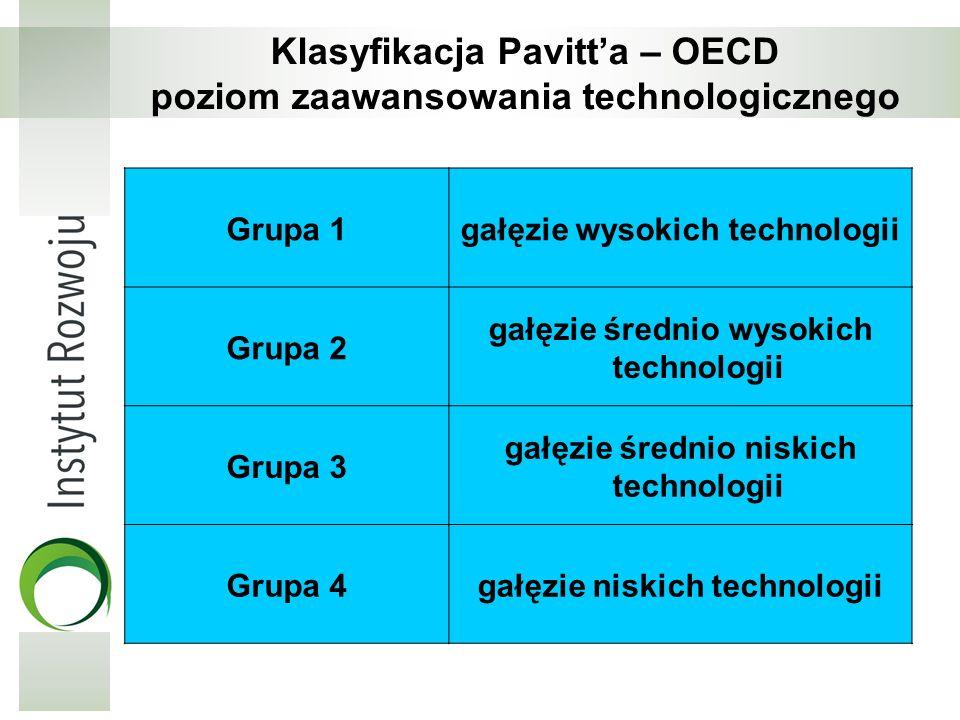 Klasyfikacja Pavitta – OECD poziom zaawansowania technologicznego Grupa 1gałęzie wysokich technologii Grupa 2 gałęzie średnio wysokich technologii Gru