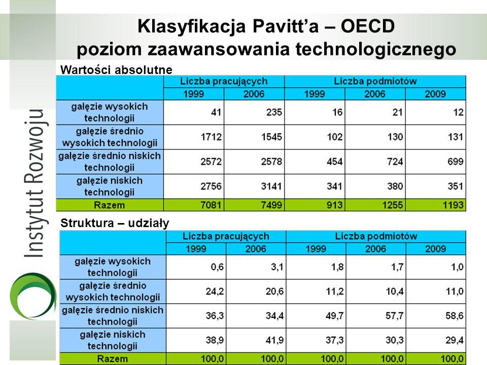 Klasyfikacja Pavitta – OECD poziom zaawansowania technologicznego Struktura – udziały Wartości absolutne Opracowanie własne na podstawie danych GUS