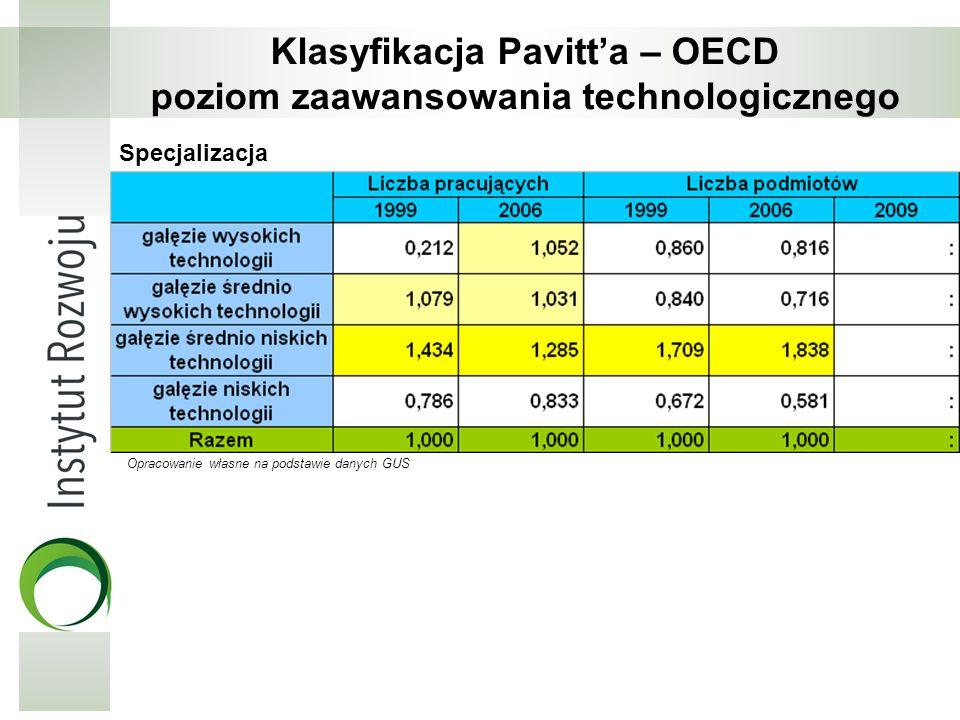 Klasyfikacja Pavitta – OECD poziom zaawansowania technologicznego Specjalizacja Opracowanie własne na podstawie danych GUS