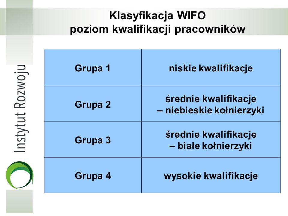 Klasyfikacja WIFO poziom kwalifikacji pracowników Grupa 1niskie kwalifikacje Grupa 2 średnie kwalifikacje – niebieskie kołnierzyki Grupa 3 średnie kwa