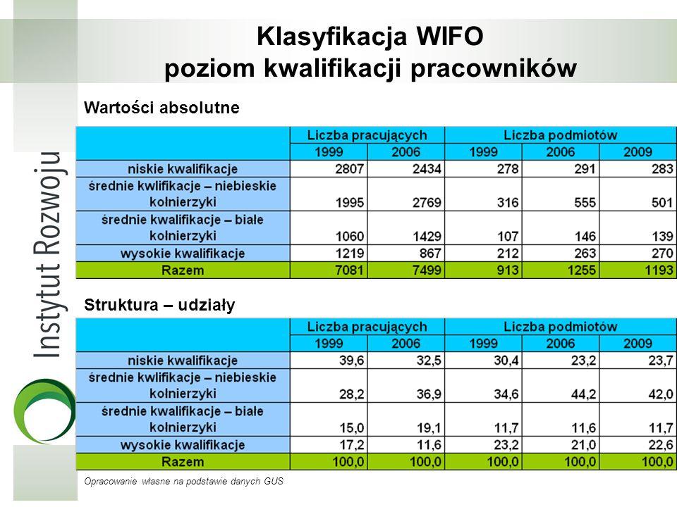 Klasyfikacja WIFO poziom kwalifikacji pracowników Struktura – udziały Wartości absolutne Opracowanie własne na podstawie danych GUS