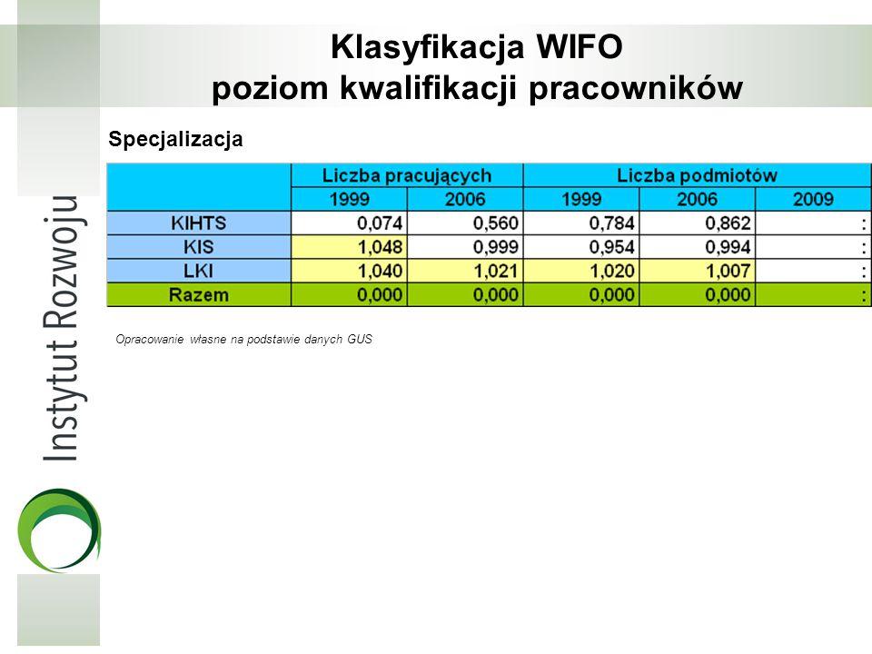 Klasyfikacja WIFO poziom kwalifikacji pracowników Specjalizacja Opracowanie własne na podstawie danych GUS