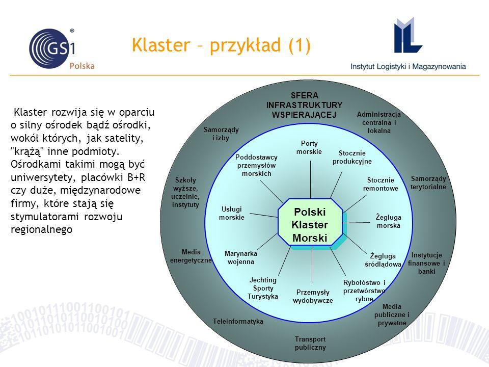 Klaster – przykład (1) Klaster rozwija się w oparciu o silny ośrodek bądź ośrodki, wokół których, jak satelity, krążą inne podmioty.
