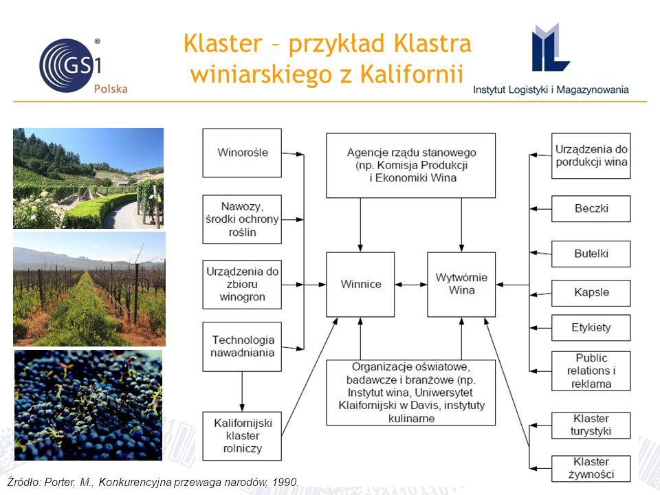 Klaster – przykład Klastra winiarskiego z Kalifornii Źródło: Porter, M., Konkurencyjna przewaga narodów, 1990.