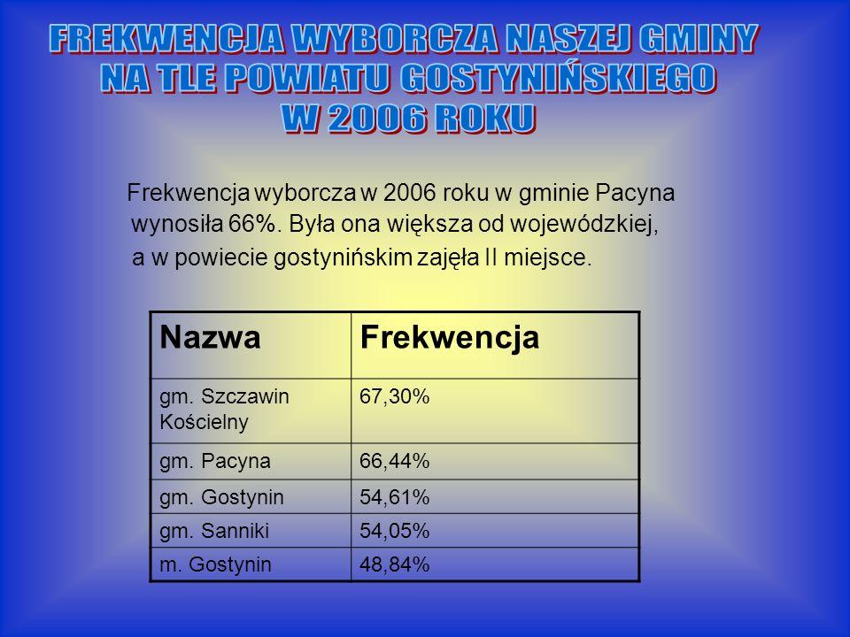 Frekwencja wyborcza w 2006 roku w gminie Pacyna wynosiła 66%.