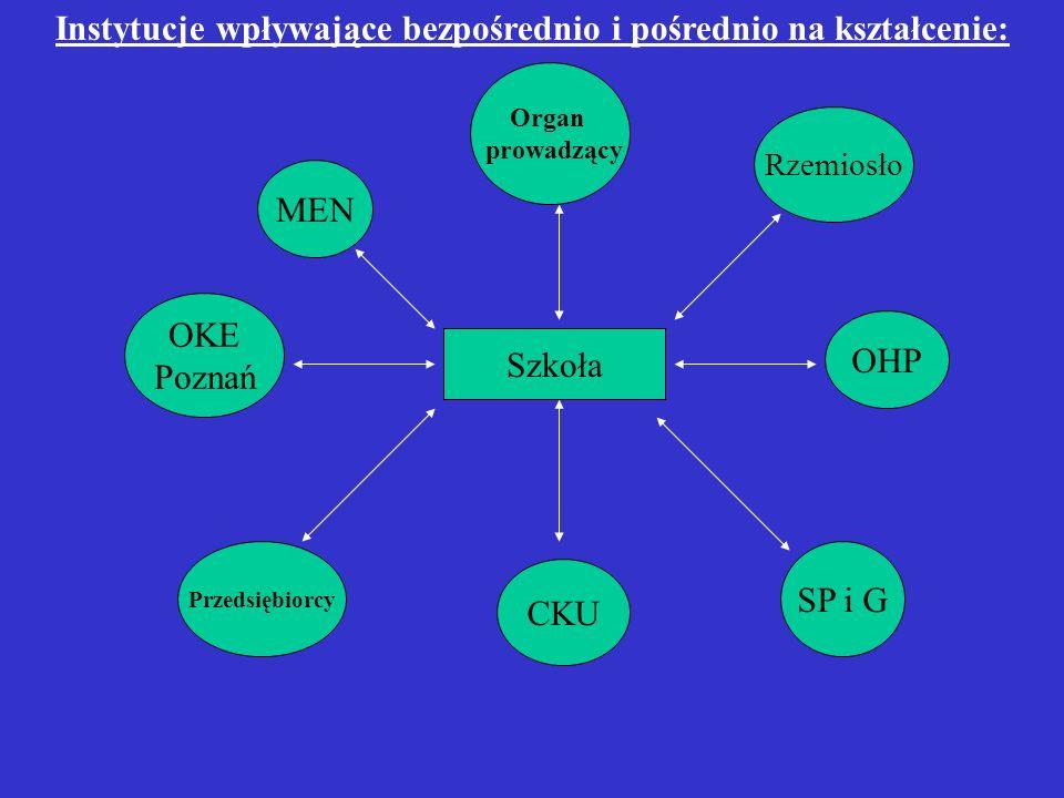 Szkoła Przedsiębiorcy Instytucje wpływające bezpośrednio i pośrednio na kształcenie: CKU SP i G OHP Rzemiosło Organ prowadzący MEN OKE Poznań