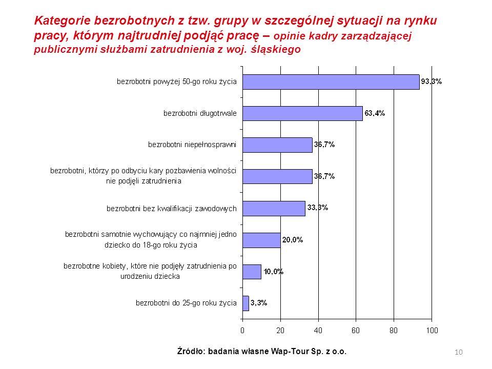 10 Kategorie bezrobotnych z tzw. grupy w szczególnej sytuacji na rynku pracy, którym najtrudniej podjąć pracę – opinie kadry zarządzającej publicznymi