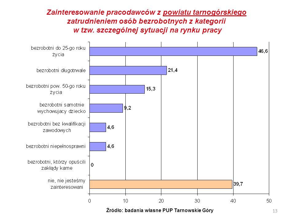 13 Zainteresowanie pracodawców z powiatu tarnogórskiego zatrudnieniem osób bezrobotnych z kategorii w tzw. szczególnej sytuacji na rynku pracy Źródło: