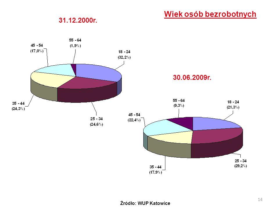 14 31.12.2000r. 30.06.2009r. Wiek osób bezrobotnych Źródło: WUP Katowice