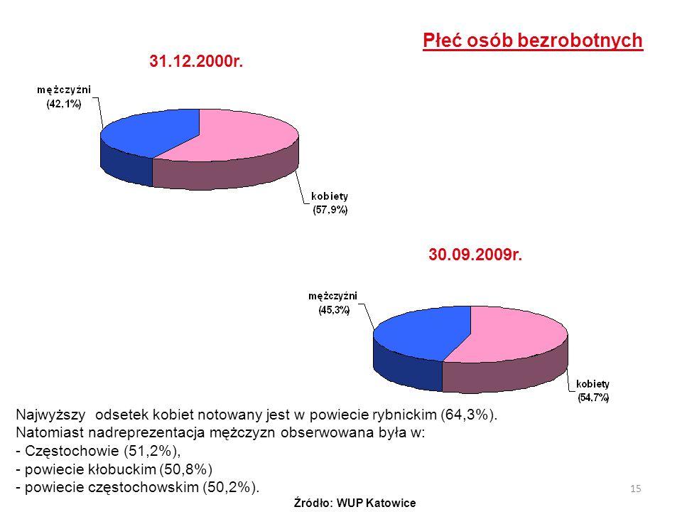 15 Płeć osób bezrobotnych 31.12.2000r. 30.09.2009r. Najwyższy odsetek kobiet notowany jest w powiecie rybnickim (64,3%). Natomiast nadreprezentacja mę