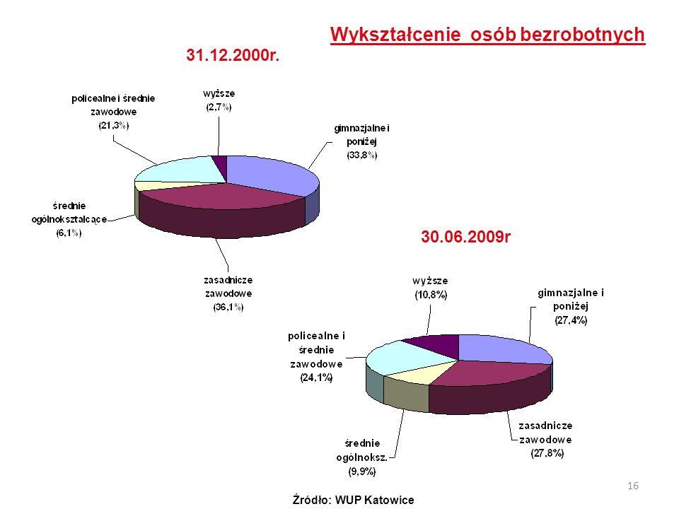 16 Wykształcenie osób bezrobotnych 31.12.2000r. 30.06.2009r Źródło: WUP Katowice