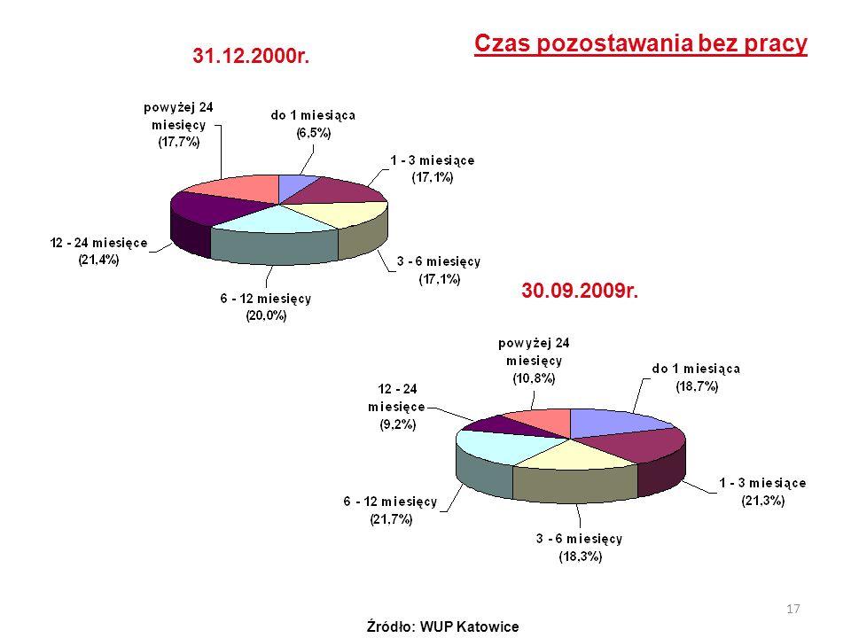 17 Czas pozostawania bez pracy 31.12.2000r. 30.09.2009r. Źródło: WUP Katowice