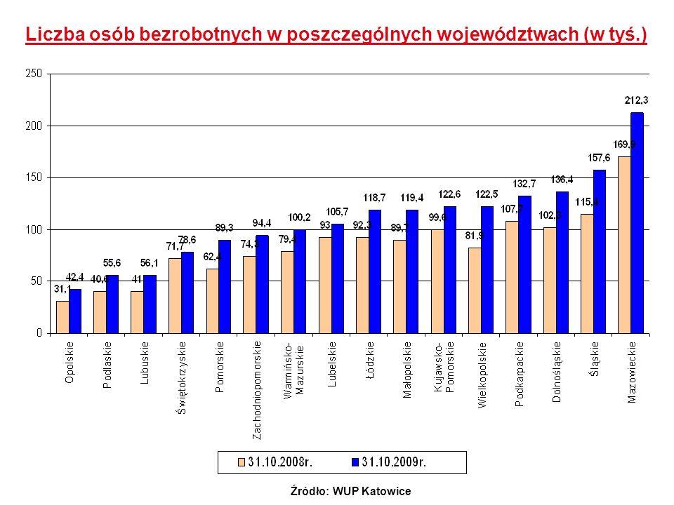 Liczba osób bezrobotnych w poszczególnych województwach (w tyś.) Źródło: WUP Katowice