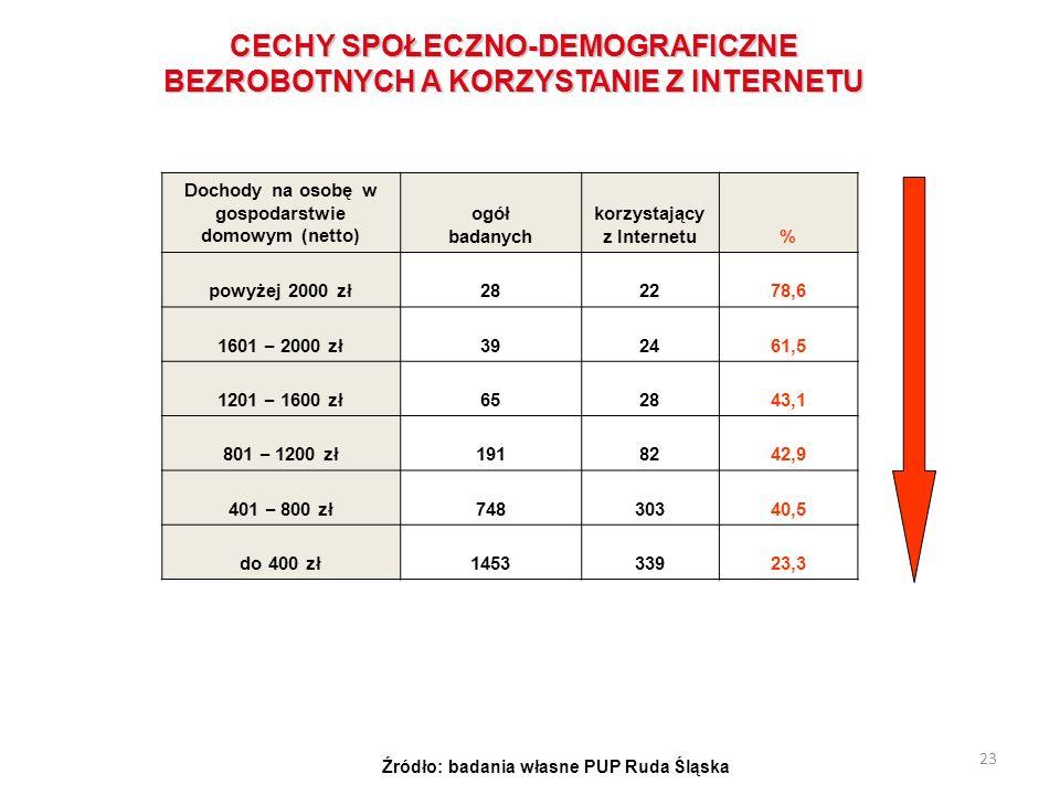 23 Dochody na osobę w gospodarstwie domowym (netto) ogół badanych korzystający z Internetu% powyżej 2000 zł282278,6 1601 – 2000 zł 392461,5 1201 – 160