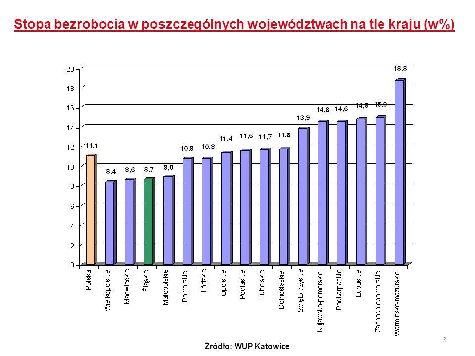 3 Stopa bezrobocia w poszczególnych województwach na tle kraju (w%) Źródło: WUP Katowice