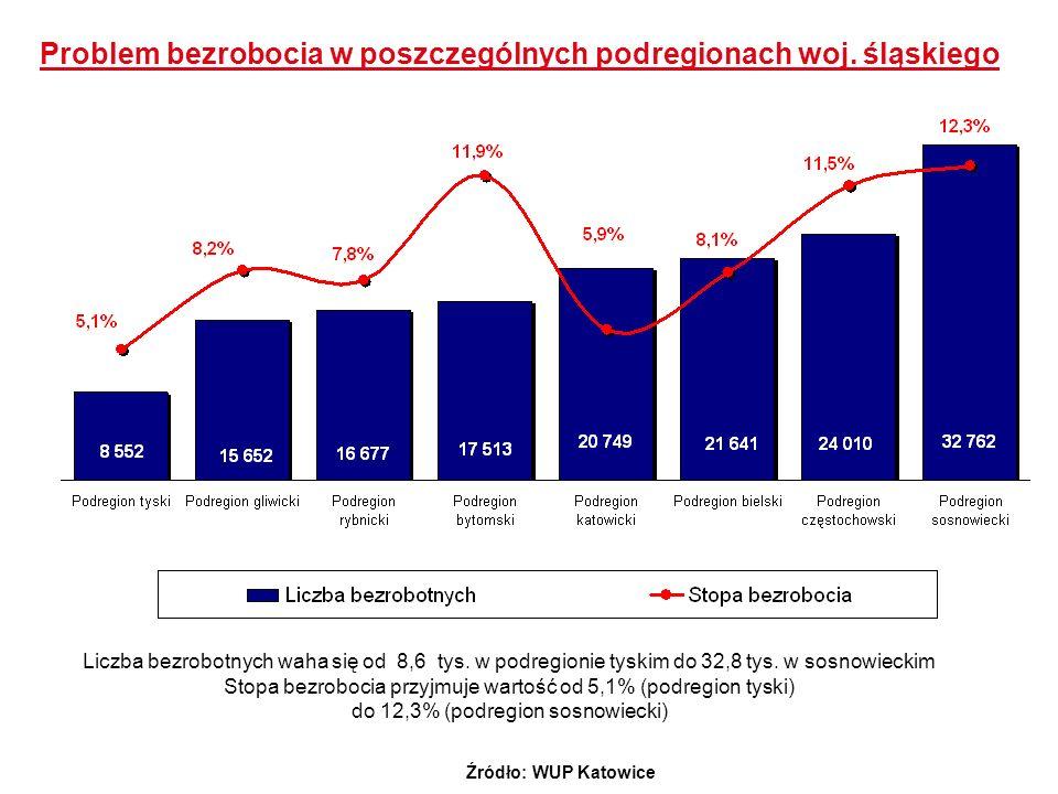 Liczba bezrobotnych waha się od 8,6 tys. w podregionie tyskim do 32,8 tys. w sosnowieckim Stopa bezrobocia przyjmuje wartość od 5,1% (podregion tyski)