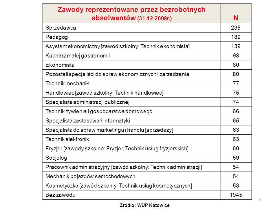 6 Zawody reprezentowane przez bezrobotnych absolwentów (31.12.2008r.) N Sprzedawca235 Pedagog189 Asystent ekonomiczny [zawód szkolny: Technik ekonomis