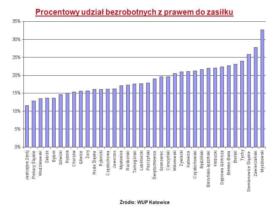 Procentowy udział bezrobotnych z prawem do zasiłku Źródło: WUP Katowice
