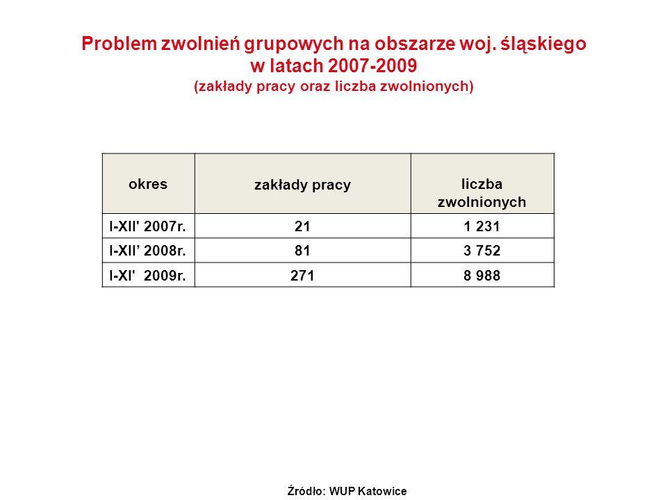 Problem zwolnień grupowych na obszarze woj. śląskiego w latach 2007-2009 (zakłady pracy oraz liczba zwolnionych) okres zakłady pracyliczba zwolnionych