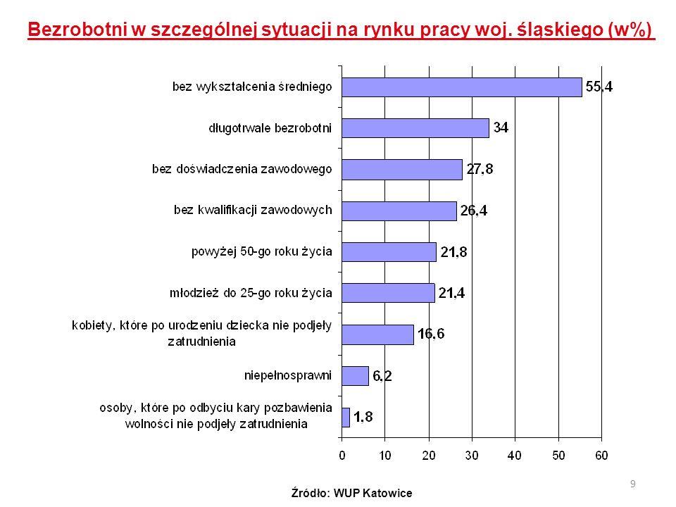 9 Bezrobotni w szczególnej sytuacji na rynku pracy woj. śląskiego (w%) Źródło: WUP Katowice
