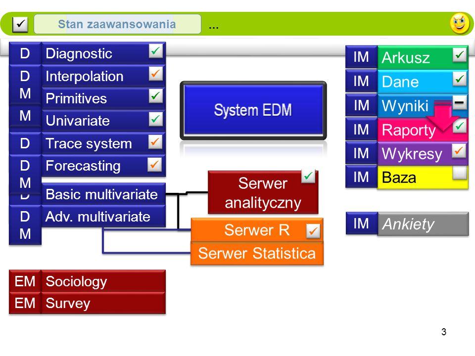 Wstęp … Serwer Statistica Arkusz IM Ankiety IM Dane IM Raporty IM Wyniki IM Baza IM Serwer analityczny Univariate DMDM DMDM Primitives DMDM DMDM Basic multivariate DMDM DMDM Adv.