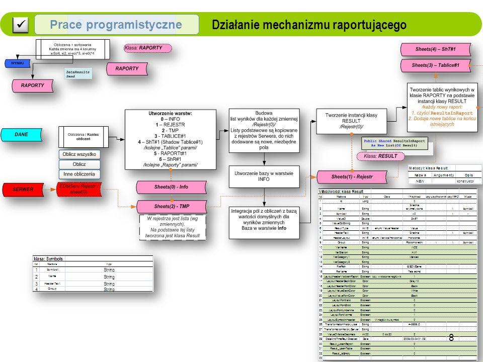 Działanie mechanizmu raportującego Programistyczne Prace programistyczne 8