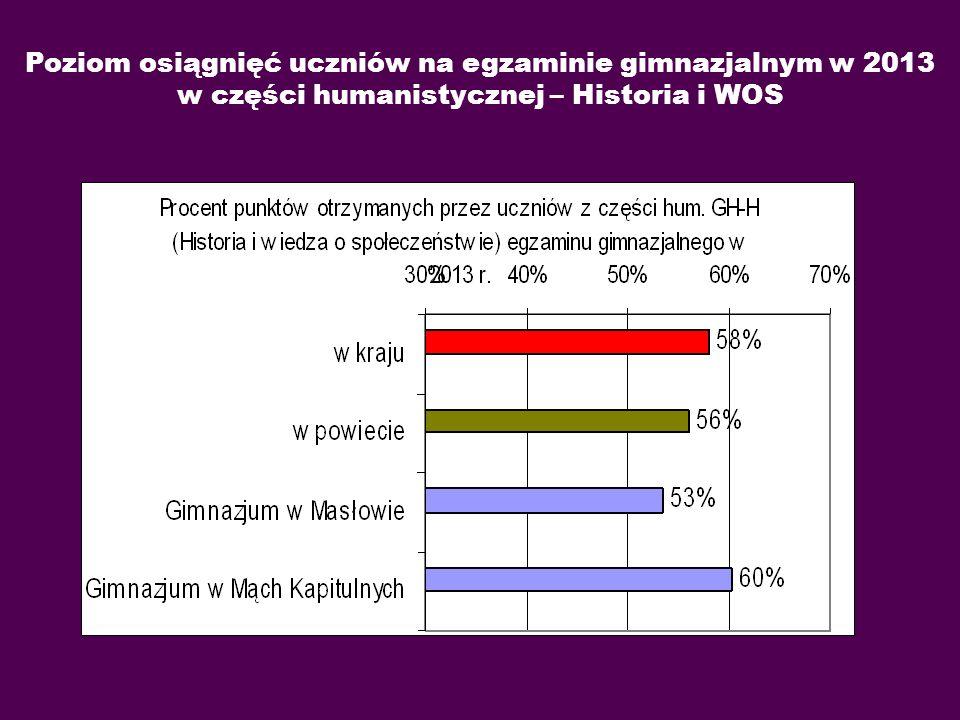 Poziom osiągnięć uczniów na egzaminie gimnazjalnym w 2013 w części humanistycznej – Historia i WOS