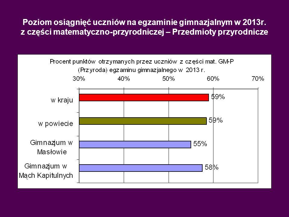 Poziom osiągnięć uczniów na egzaminie gimnazjalnym w 2013r. z części matematyczno-przyrodniczej – Przedmioty przyrodnicze