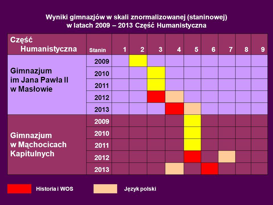Wyniki gimnazjów w skali znormalizowanej (staninowej) w latach 2009 – 2013 Część Matem-Przyrodnicza Część Matematyczno-Przyr.