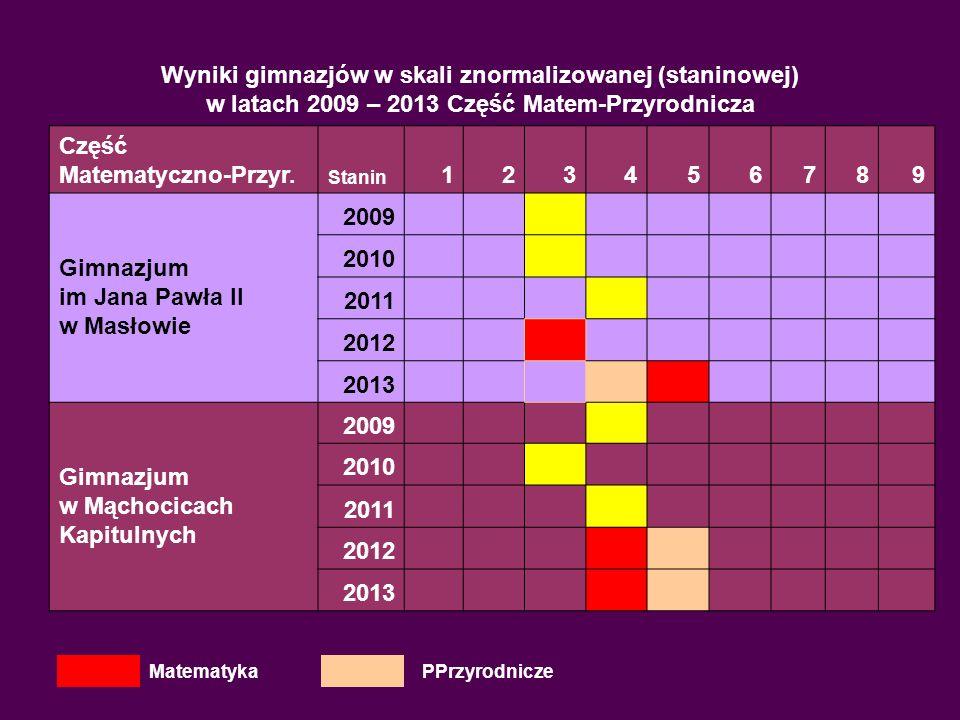Wyniki gimnazjów w skali znormalizowanej (staninowej) w latach 2009 – 2013 Część Matem-Przyrodnicza Część Matematyczno-Przyr. Stanin 123456789 Gimnazj