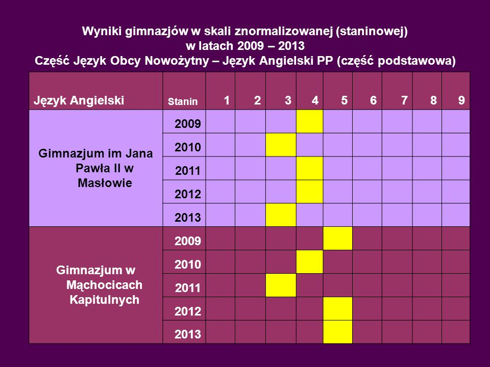 Wyniki gimnazjów w skali znormalizowanej (staninowej) w latach 2009 – 2013 Część Język Obcy Nowożytny – Język Angielski PP (część podstawowa) Język An