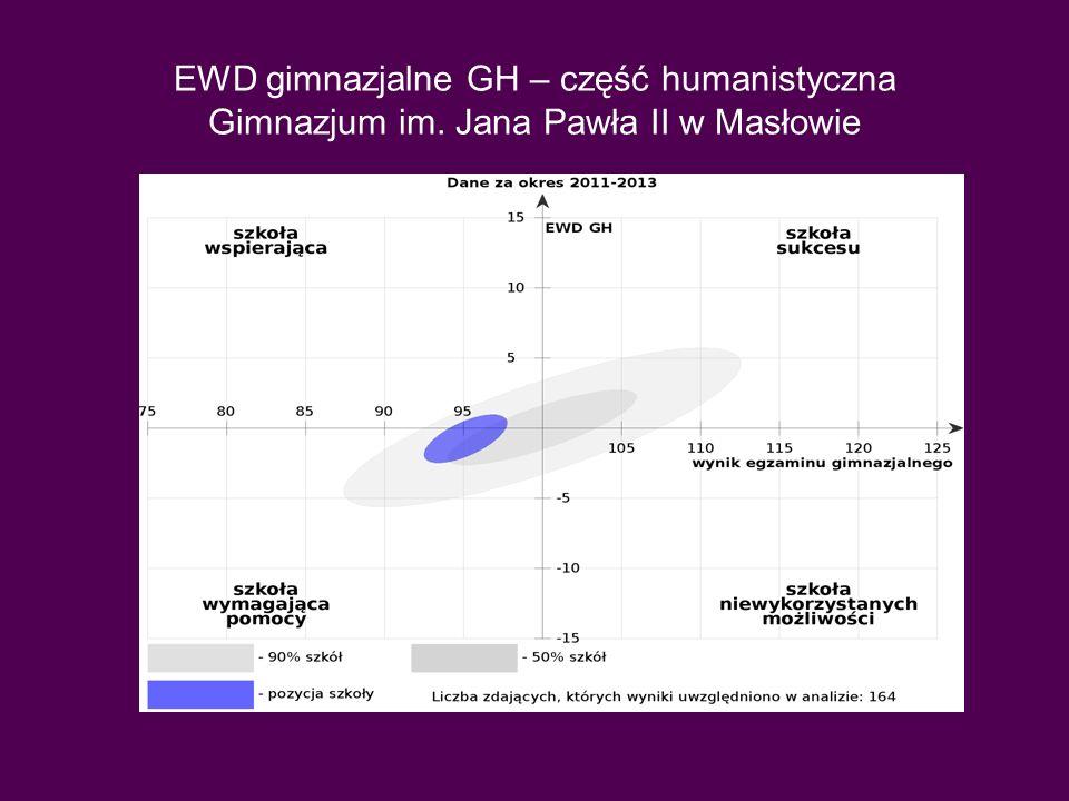 EWD GH w dwóch okresach Kolor niebieski oznacza okres 2011-2013, kolor różowy – 2010-2012.