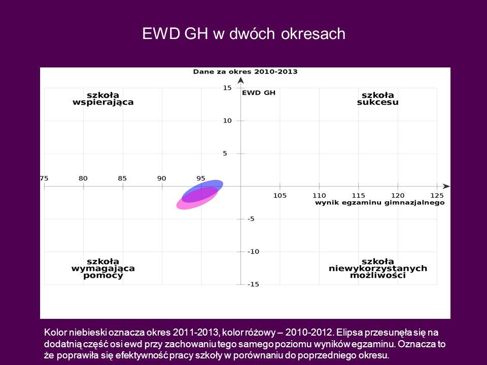 EWD GH w dwóch okresach Kolor niebieski oznacza okres 2011-2013, kolor różowy – 2010-2012. Elipsa przesunęła się na dodatnią część osi ewd przy zachow