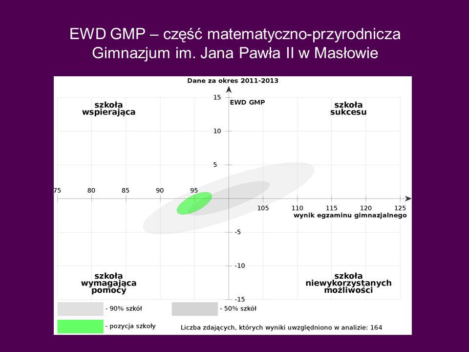 EWD GMP w dwóch okresach Kolor zielony to okres 2011-2013 zaś kolor niebieski to 2010-2012.