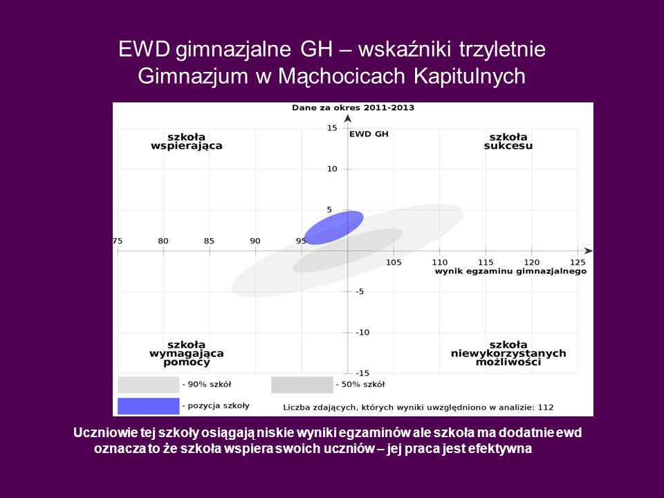 EWD GH w dwóch okresach Kolor niebieski 2011-2013 i kolor różowy 2010-2012.