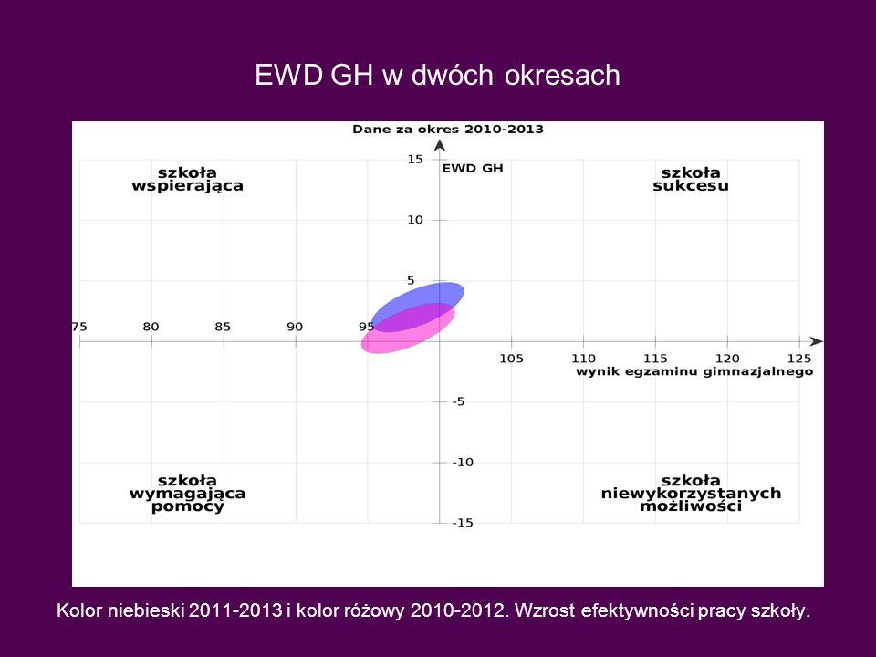 EWD GH w dwóch okresach Kolor niebieski 2011-2013 i kolor różowy 2010-2012. Wzrost efektywności pracy szkoły.