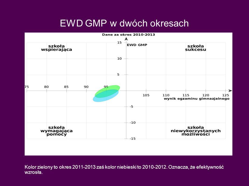 EWD GMP w dwóch okresach Kolor zielony to okres 2011-2013 zaś kolor niebieski to 2010-2012. Oznacza, że efektywność wzrosła.