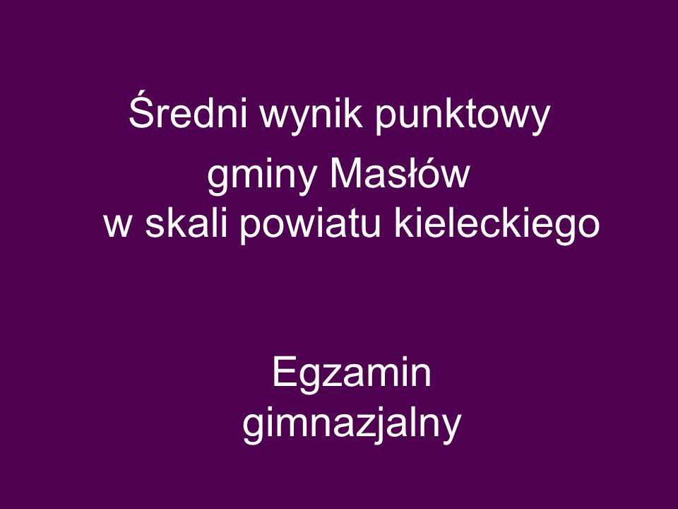 Średni wynik punktowy gminy Masłów w skali powiatu kieleckiego Egzamin gimnazjalny