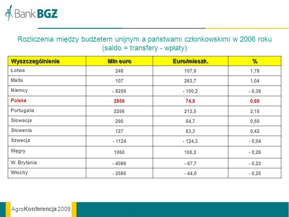 AgroKonferencja 2009 Rozliczenia między budżetem unijnym a państwami członkowskimi w 2006 roku (saldo = transfery - wpłaty) Wyszczególnienie Mln euro