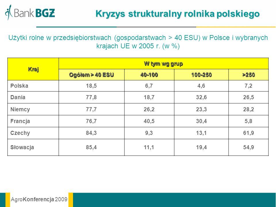 AgroKonferencja 2009 Użytki rolne w przedsiębiorstwach (gospodarstwach > 40 ESU) w Polsce i wybranych krajach UE w 2005 r. (w %) Kraj W tym wg grup Og