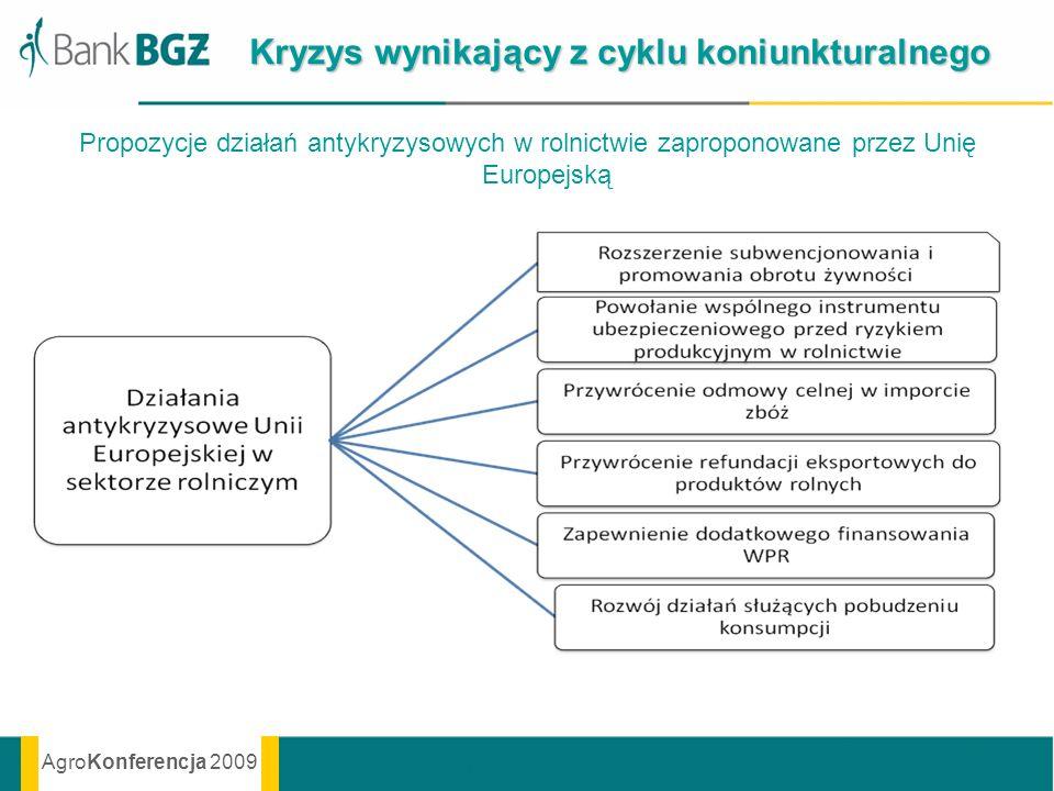 AgroKonferencja 2009 Kryzys wynikający z cyklu koniunkturalnego Propozycje działań antykryzysowych w rolnictwie zaproponowane przez Unię Europejską