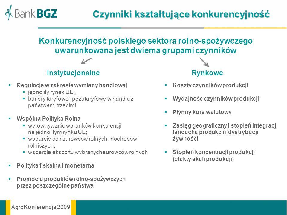 AgroKonferencja 2009 Czynniki kształtujące konkurencyjność Konkurencyjność polskiego sektora rolno-spożywczego uwarunkowana jest dwiema grupami czynni